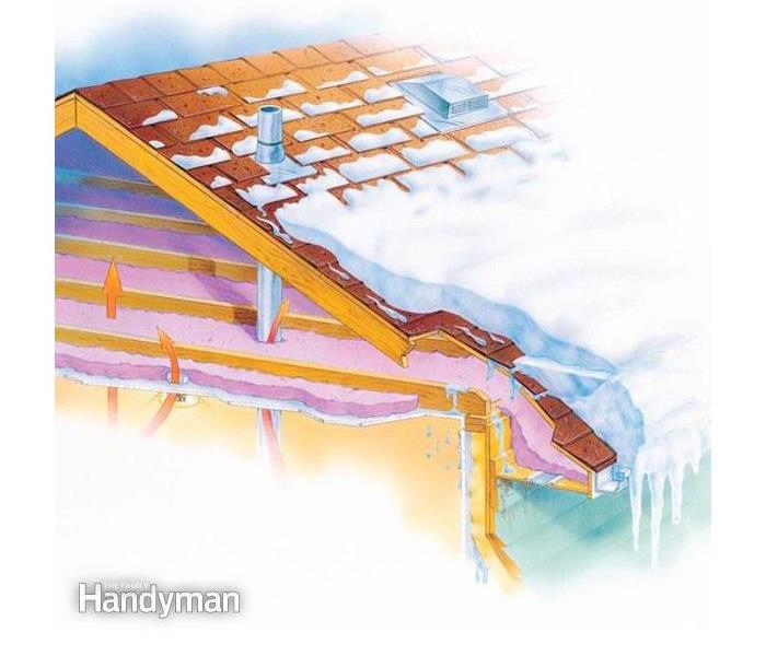 Water Damage Ice Damming: What is it?